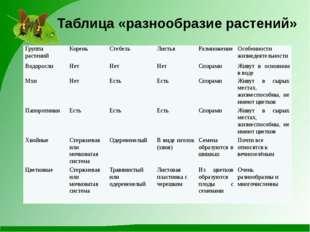 Таблица «разнообразие растений» Группа растений Корень Стебель Листья Размнож