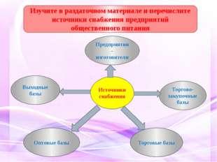 Источники снабжения Торгово-закупочные базы Торговые базы Выходные базы Предп
