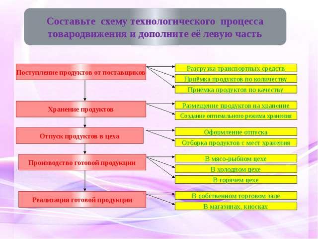 Разгрузка транспортных средств Приёмка продуктов по количеству Приёмка продук...