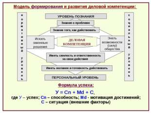 Формула успеха: У = Сn + Md + C, где У – успех; Сn – способность; Md - мотив