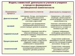 Модель совместной деятельности учителя и учащихся в процессе формирования мо