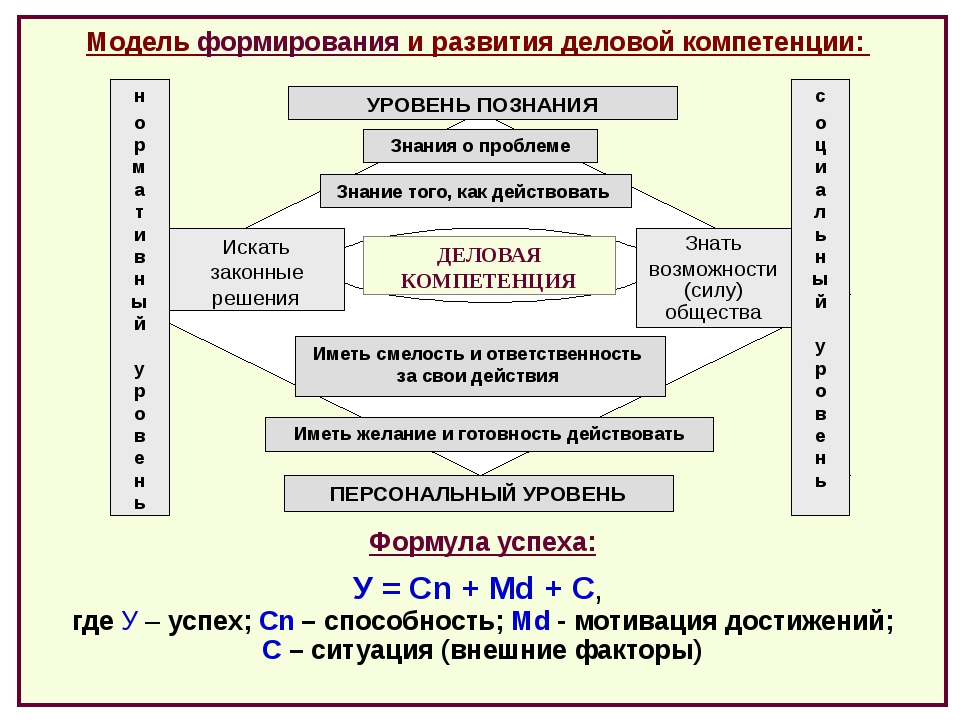 Формула успеха: У = Сn + Md + C, где У – успех; Сn – способность; Md - мотив...