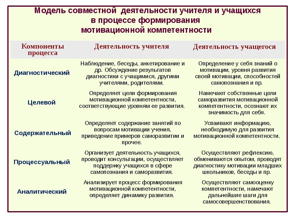 Модель совместной деятельности учителя и учащихся в процессе формирования мо...