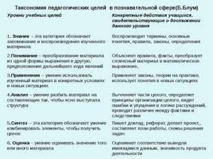Таксономия педагогических целей в познавательной сфере(Б.Блум) Уровни учебных