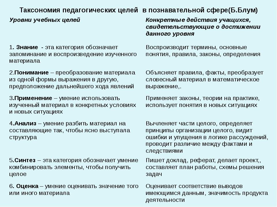 Таксономия педагогических целей в познавательной сфере(Б.Блум) Уровни учебных...