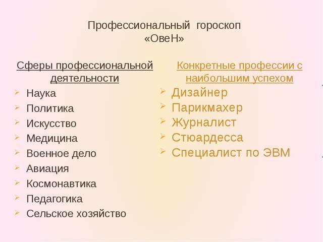 Профессиональный гороскоп «ОвеН» Сферы профессиональной деятельности Наука По...