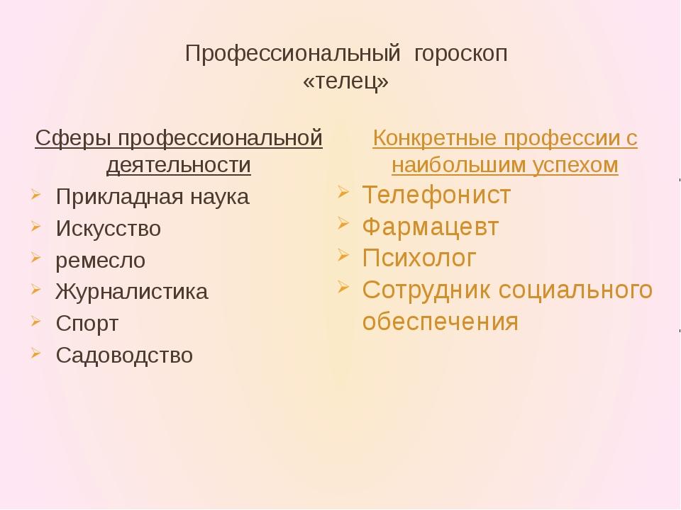 Профессиональный гороскоп «телец» Сферы профессиональной деятельности Приклад...