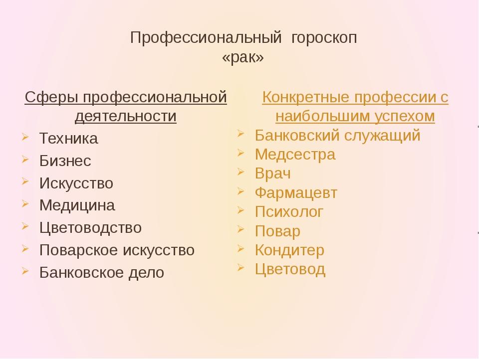 Профессиональный гороскоп «рак» Сферы профессиональной деятельности Техника Б...