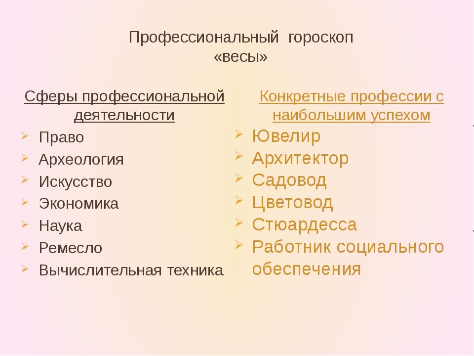 Профессиональный гороскоп «весы» Сферы профессиональной деятельности Право Ар...