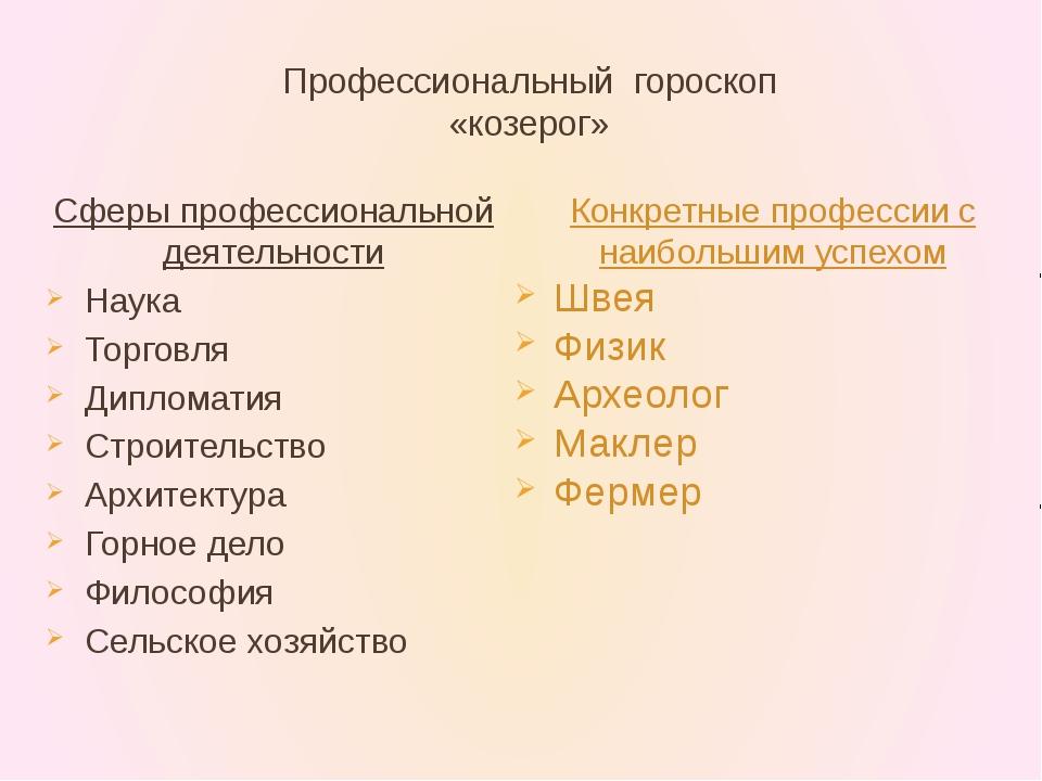 Профессиональный гороскоп «козерог» Сферы профессиональной деятельности Наука...
