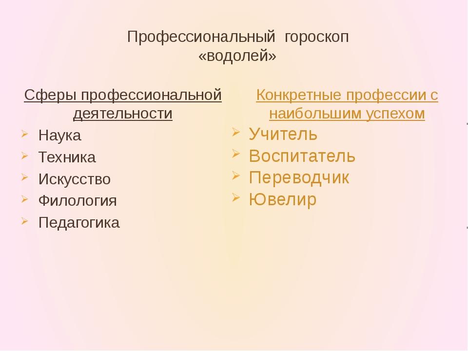 Профессиональный гороскоп «водолей» Сферы профессиональной деятельности Наука...