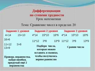 Дифференциация по степени трудности Урок математики Тема: Сравнение чисел в п
