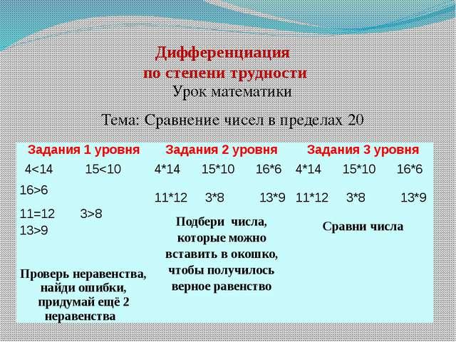 Дифференциация по степени трудности Урок математики Тема: Сравнение чисел в п...