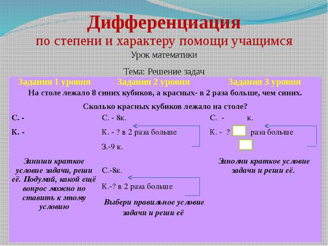 Дифференциация по степени и характеру помощи учащимся Урок математики Тема: Р...