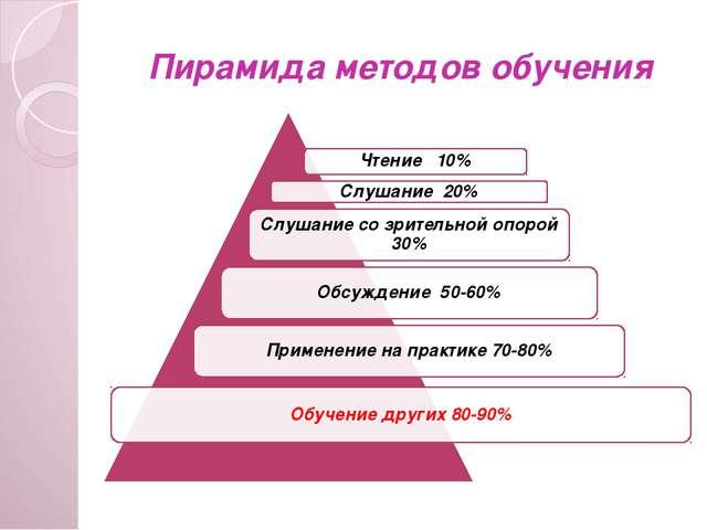 Пирамида методов обучения