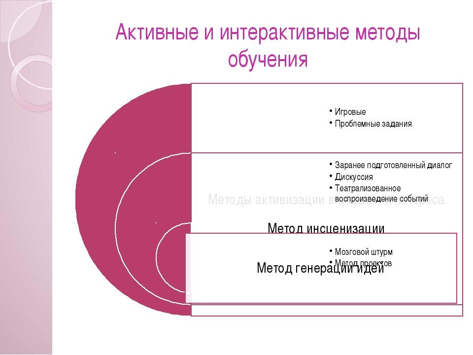Активные и интерактивные методы обучения