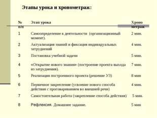 Этапы урока и хронометраж: № п/пЭтап урокаХроно метраж 1Самоопределение к