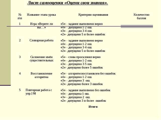 Лист самооценки «Оцени свои знания». № п\пНазвание этапа урокаКритерии оцен...