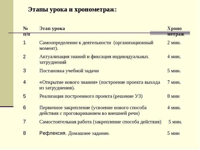 Этапы урока и хронометраж: № п/пЭтап урокаХроно метраж 1Самоопределение к...