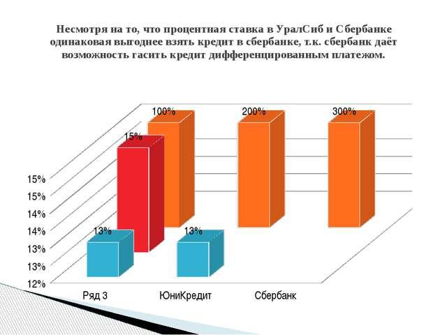 Несмотря на то, что процентная ставка в УралСиб и Сбербанке одинаковая выгодн...