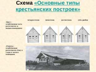 Схема «Основные типы крестьянских построек» «Брус» - хозяйственная часть расп