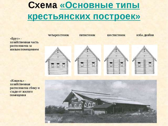 Схема «Основные типы крестьянских построек» «Брус» - хозяйственная часть расп...