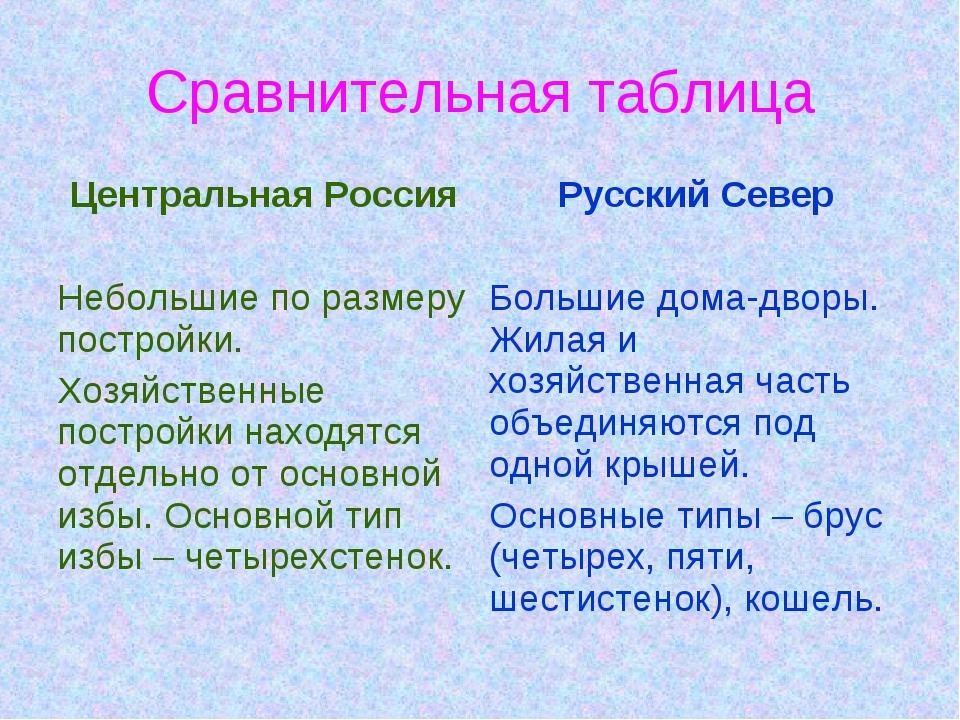 Сравнительная таблица Центральная РоссияРусский Север Небольшие по размеру п...