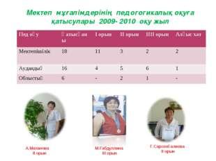 Мектеп мұғалімдерінің педогогикалық оқуға қатысулары 2009- 2010 оқу жыл А.Мах
