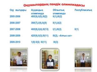 Оқу жылдарыАудандық олимпиадаОблыстық олимпиадаРеспубликалық 2005-200640/