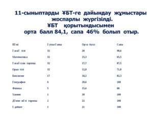 ПәніҚатысқаныОрта баллСапа Қазақ тілі322090,6 Математика3215,365,5 Қ