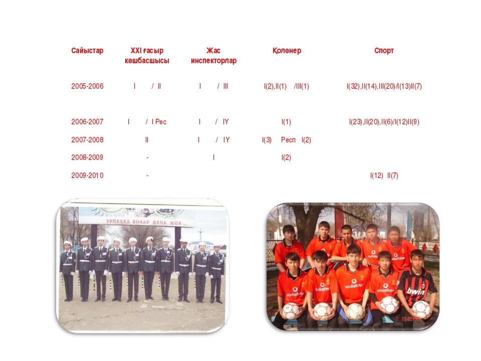 СайыстарХХІ ғасыр көшбасшысыЖас инспекторларҚолөнерСпорт 2005-2006І / ІІ...