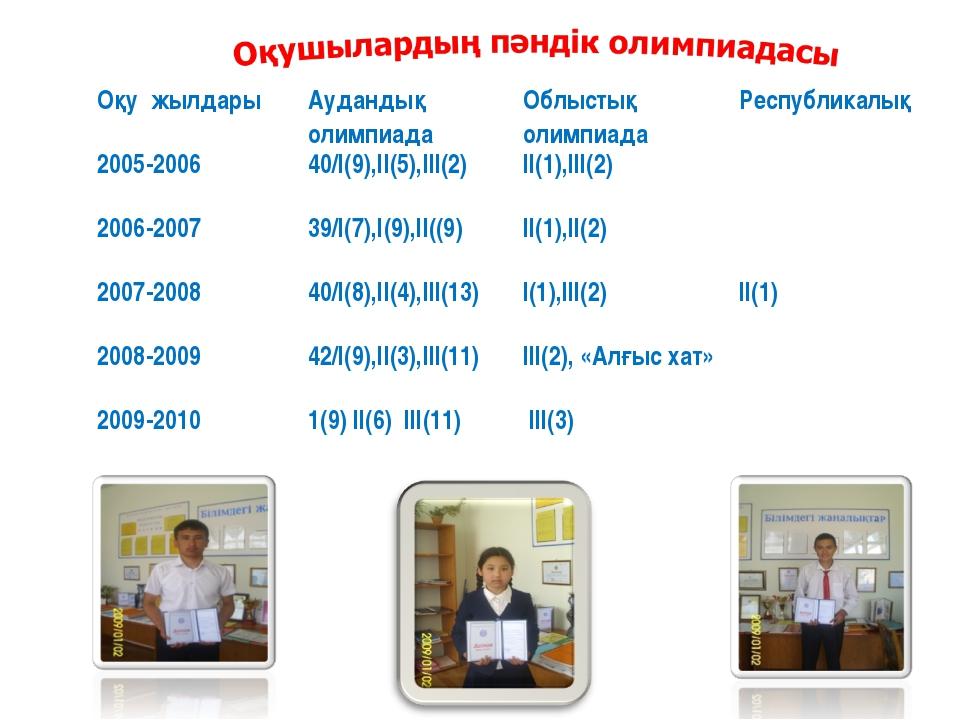 Оқу жылдарыАудандық олимпиадаОблыстық олимпиадаРеспубликалық 2005-200640/...