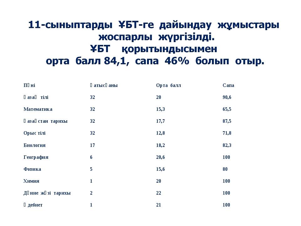 ПәніҚатысқаныОрта баллСапа Қазақ тілі322090,6 Математика3215,365,5 Қ...