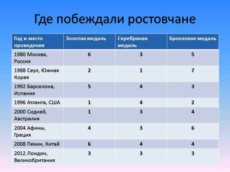 http://www.rodb-v.ru/upload/medialibrary/olimpiada/don_3.jpg