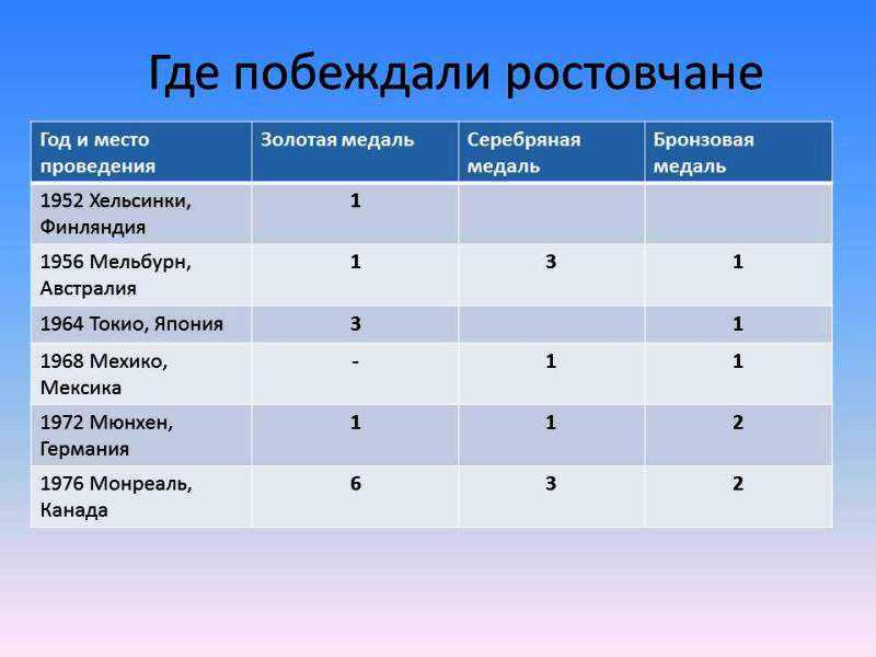 http://www.rodb-v.ru/upload/medialibrary/olimpiada/don_2.jpg