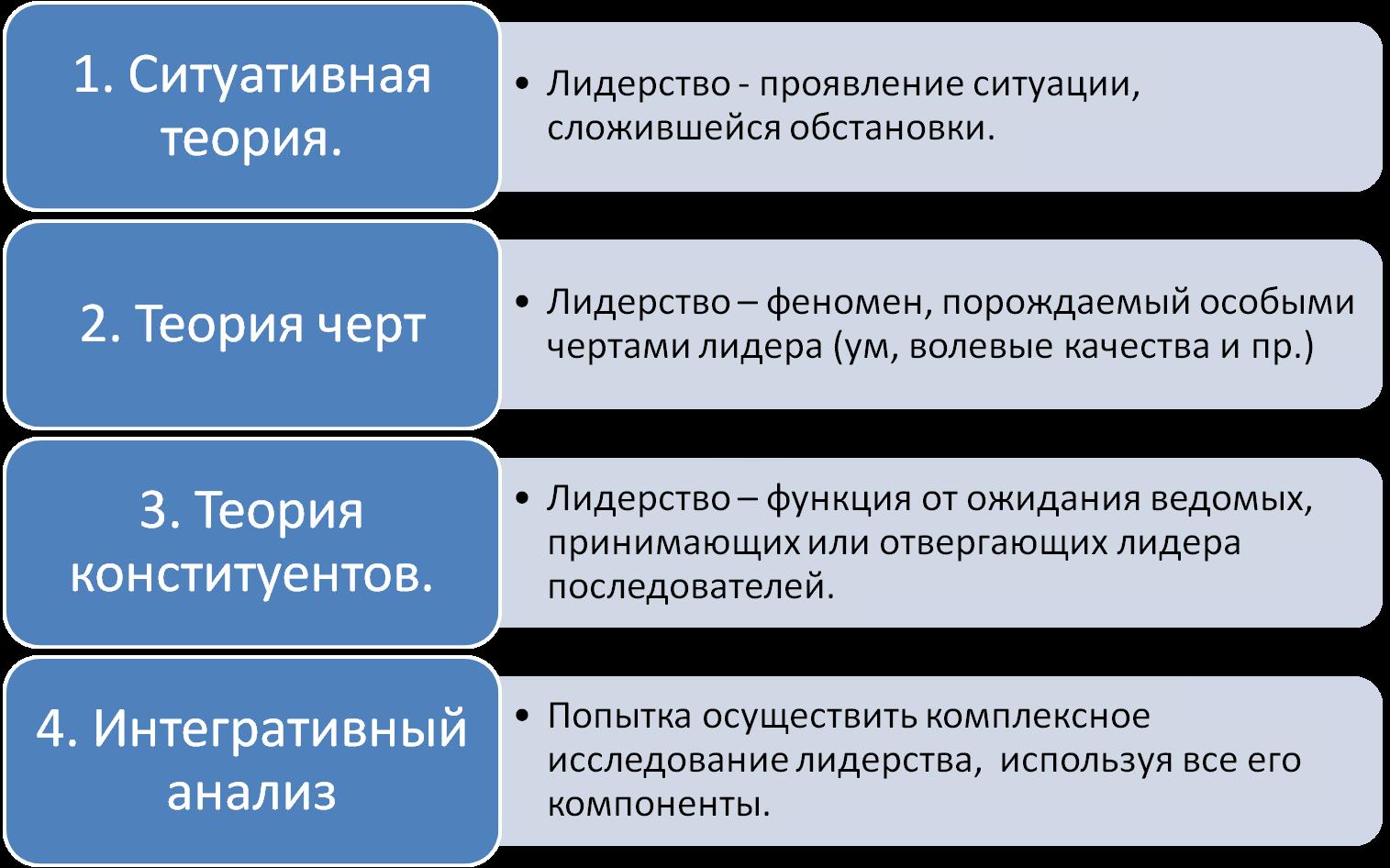 Лидерство в управлении схемы