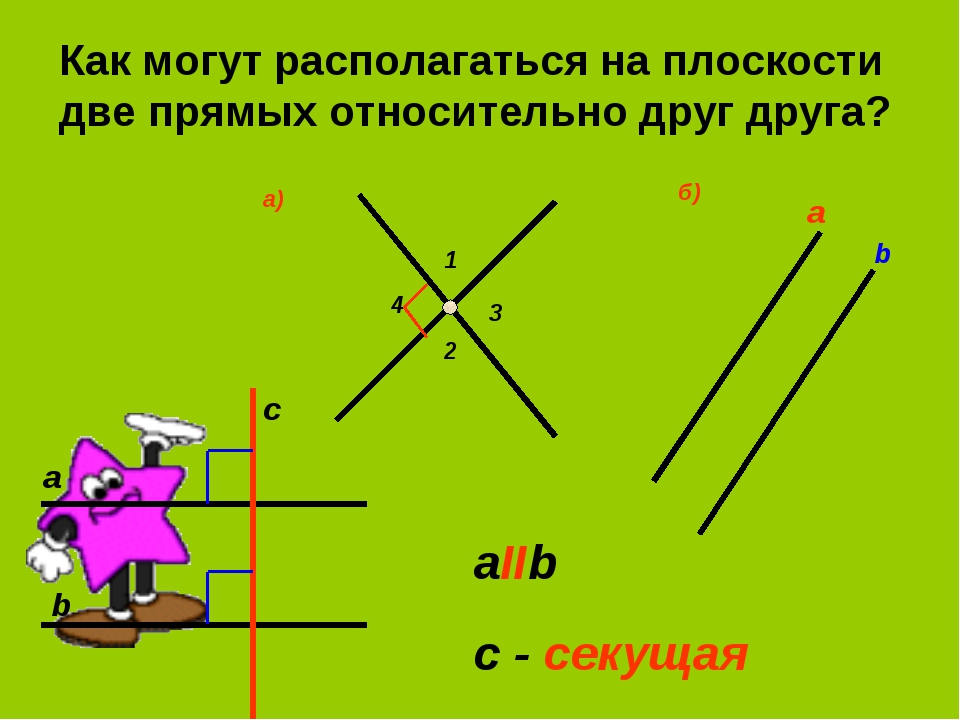 Как могут располагаться на плоскости две прямых относительно друг друга? а b...