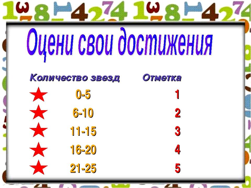 Количество звездОтметка 0-51 6-102 11-153 16-204 21-255