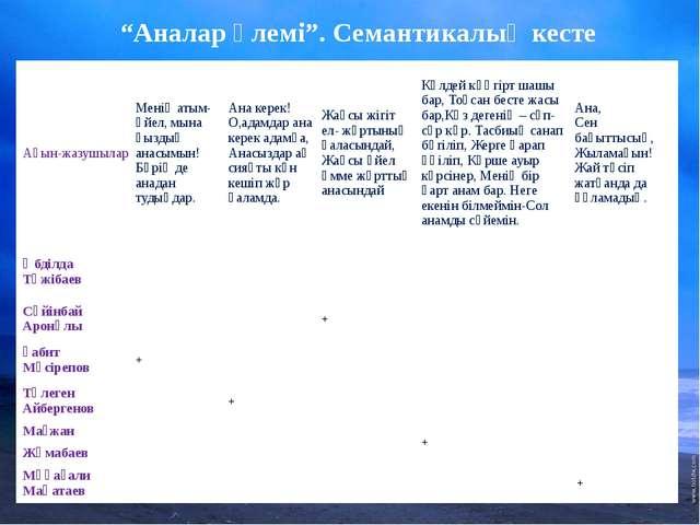 """""""Аналар әлемі"""". Семантикалық кесте Ақын-жазушылар Менің атым- әйел, мына қызд..."""