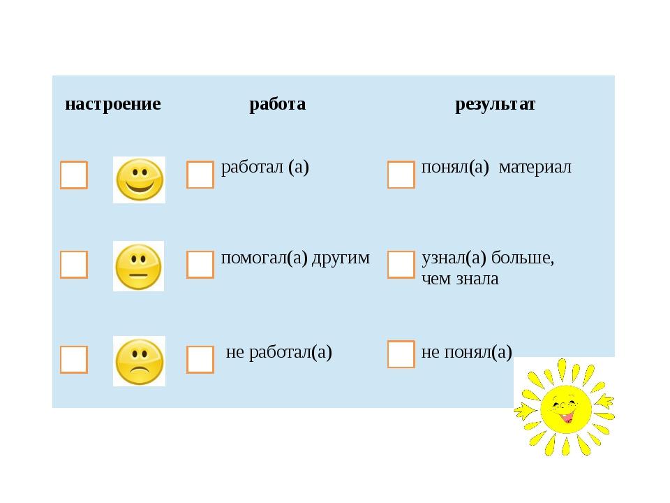 настроение работа результат работал (а) понял(а) материал помогал(а) другим...