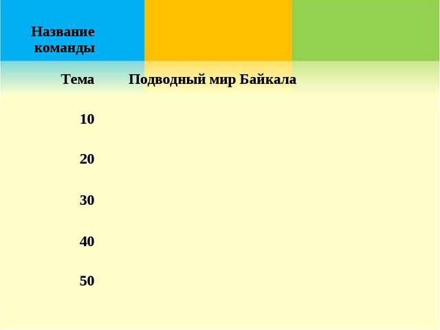Название команды ТемаПодводный мир Байкала 10 20 30 40 50