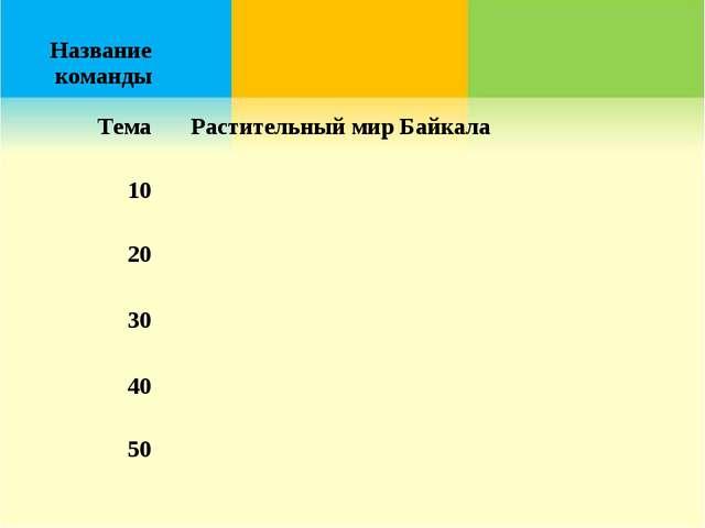 Название команды ТемаРастительный мир Байкала 10 20 30 40 50
