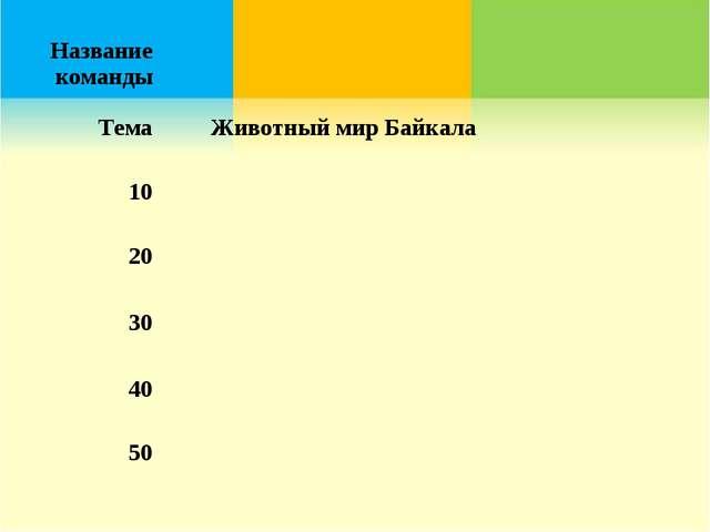 Название команды ТемаЖивотный мир Байкала 10 20 30 40 50