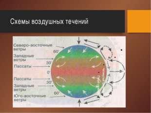 Схемы воздушных течений