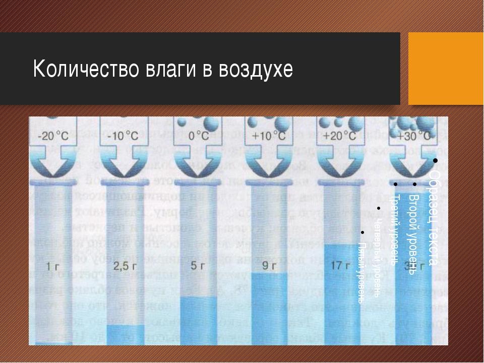 Количество влаги в воздухе