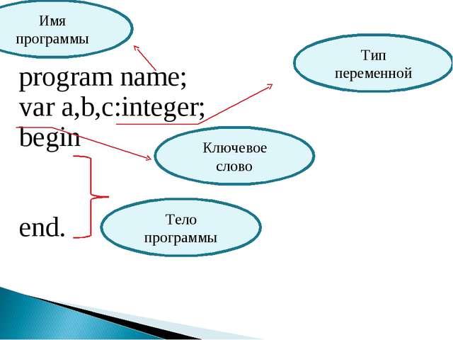 program name; var a,b,c:integer; begin end. Тип переменной Ключевое слово Те...