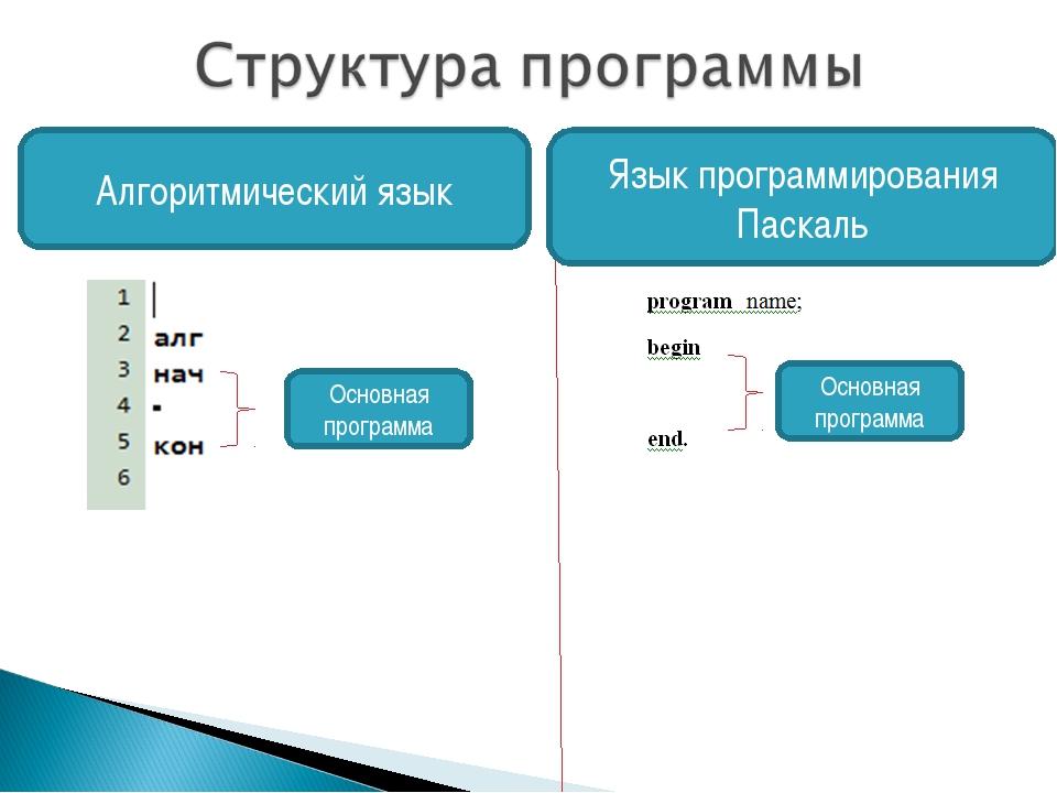Основная программа Основная программа Алгоритмический язык Язык программирова...