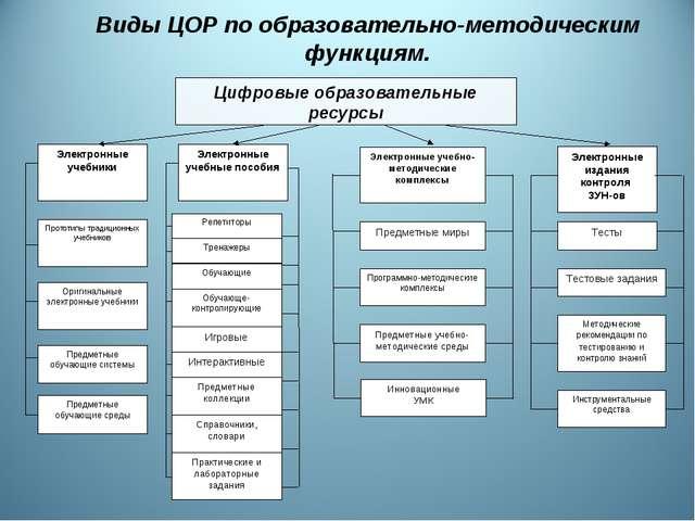 Электронные учебно-методические комплексы Предметные миры Программно-методиче...