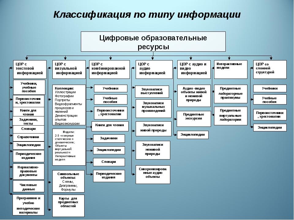 Энциклопедии Числовые данные Нормативно-правовые документы Задачники Энциклоп...
