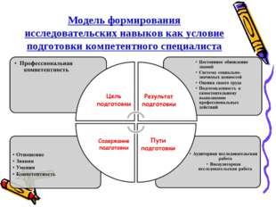 Модель формирования исследовательских навыков как условие подготовки компетен